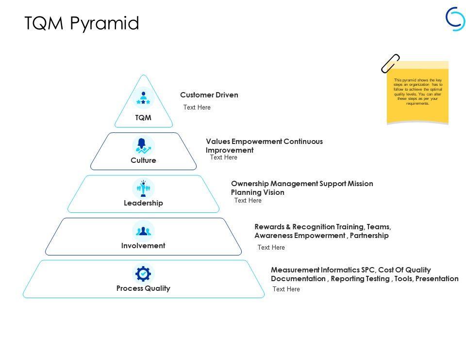 Tqm Pyramid Culture Involvement Ppt Powerpoint Presentation