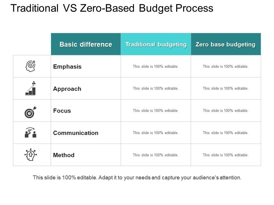 traditional budgeting example