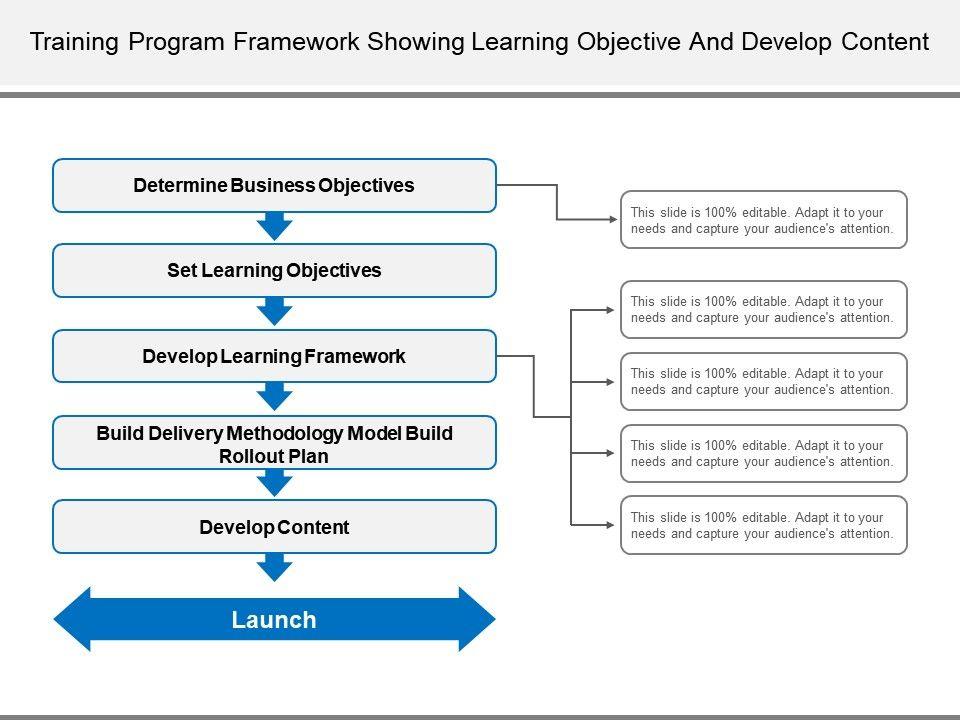 training_program_framework_showing_learning_objective_and_develop_content_Slide01