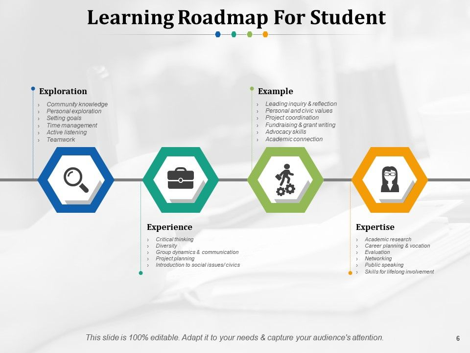 Training Roadmap Powerpoint Presentation Slides | PowerPoint