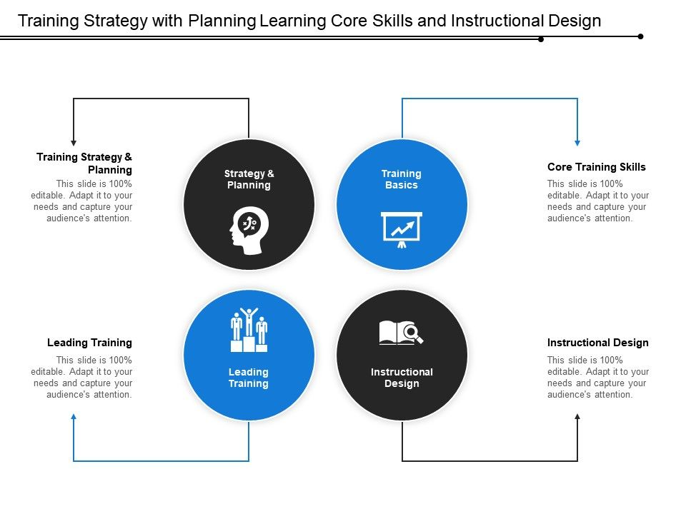 Training Strategy With Planning Learning Core Skills And Instructional Design Powerpoint Slide Templates Download Ppt Background Template Presentation Slides Images