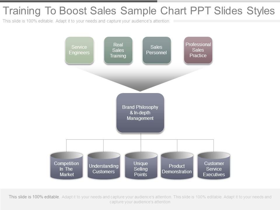 training to boost sales sample chart ppt slides styles powerpoint