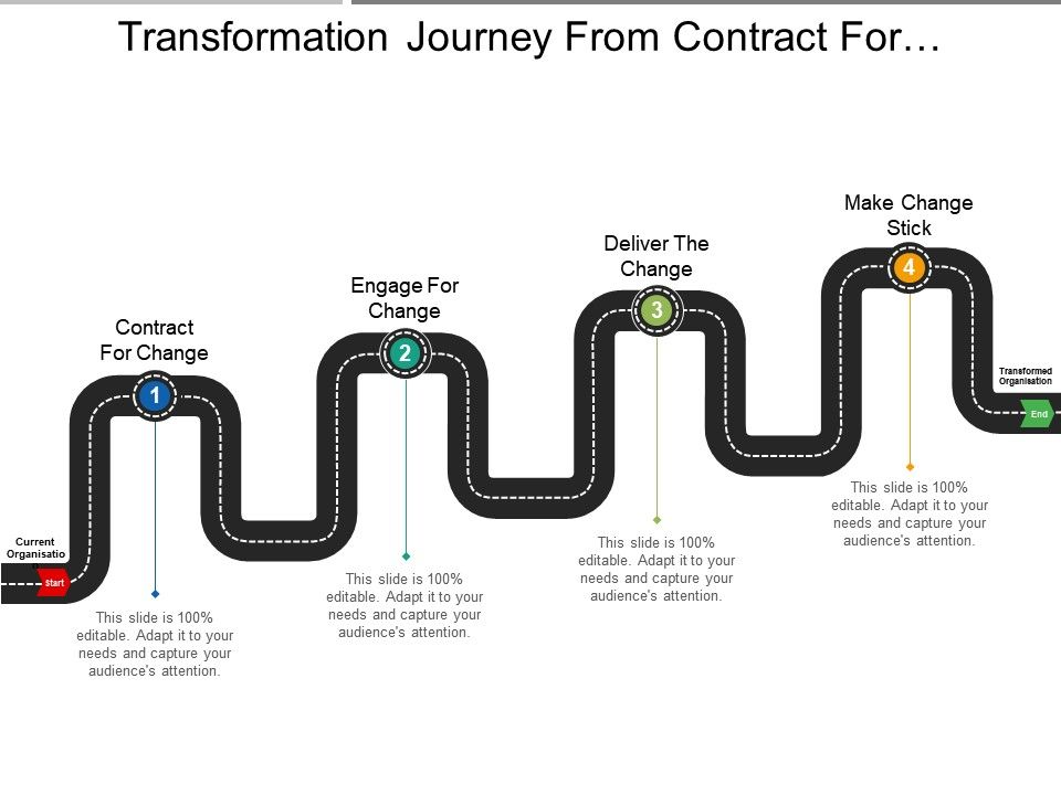 transformation_journey_from_contract_for_change_to_make_change_stick_Slide01