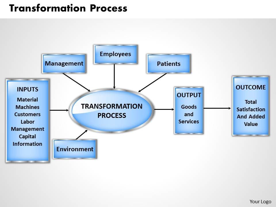 galloway 1998 transformation process
