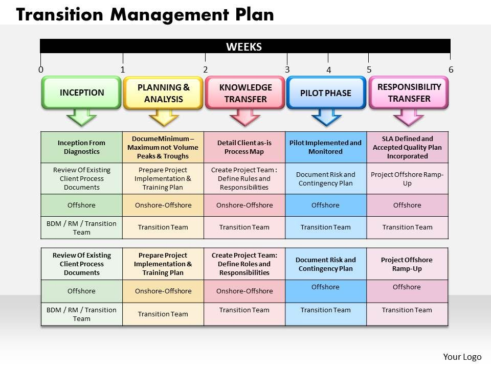 transition management plan powerpoint presentation slide template, Presentation templates