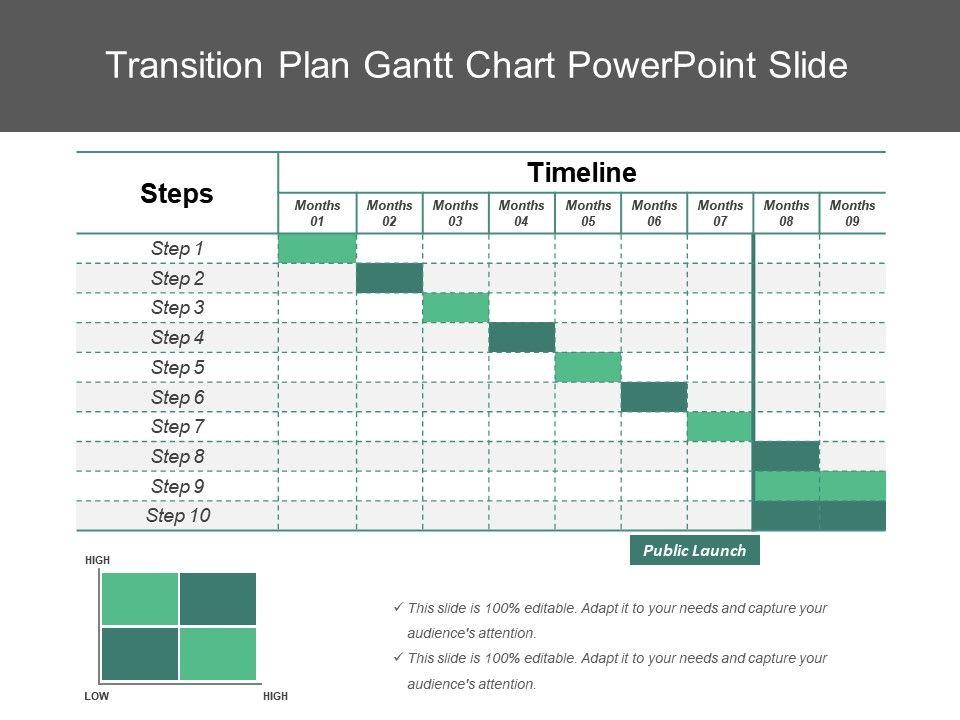 Transition Plan Gantt Chart Powerpoint Slide Template Presentation