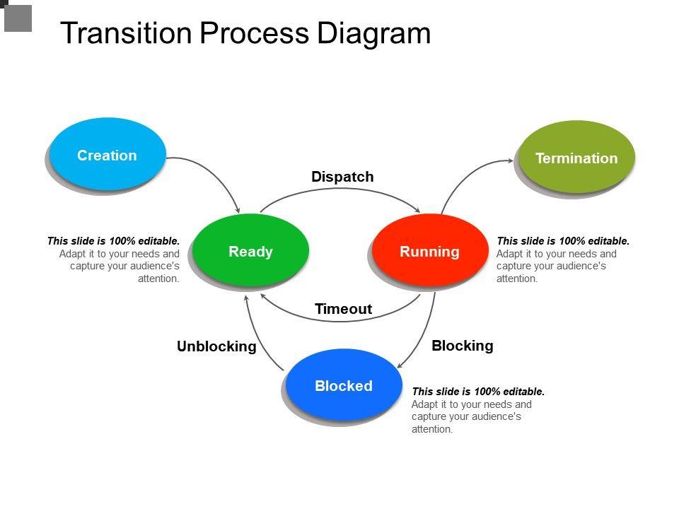 transition process diagram powerpoint design template. Black Bedroom Furniture Sets. Home Design Ideas