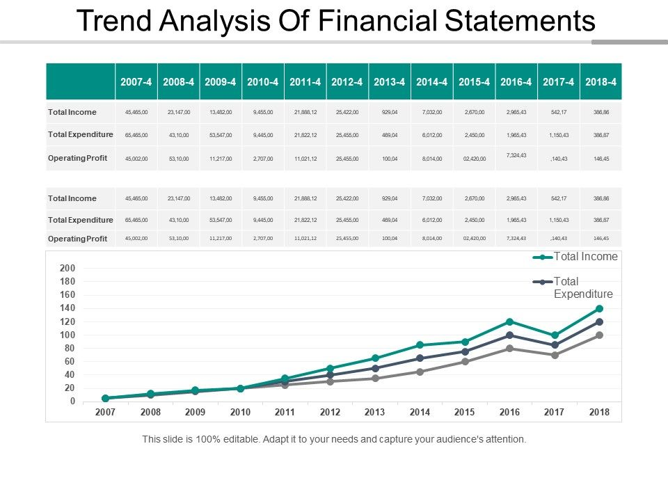 Trend Analysis Of Financial Statements Powerpoint Layout