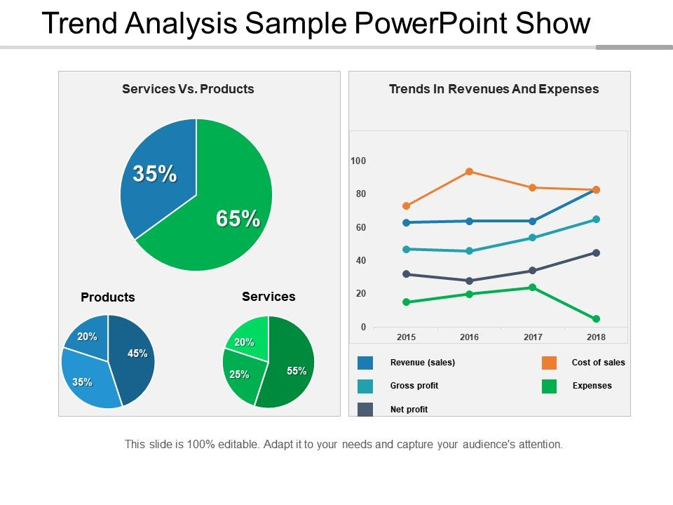 Trend Analysis Sample Powerpoint Show  Powerpoint Presentation