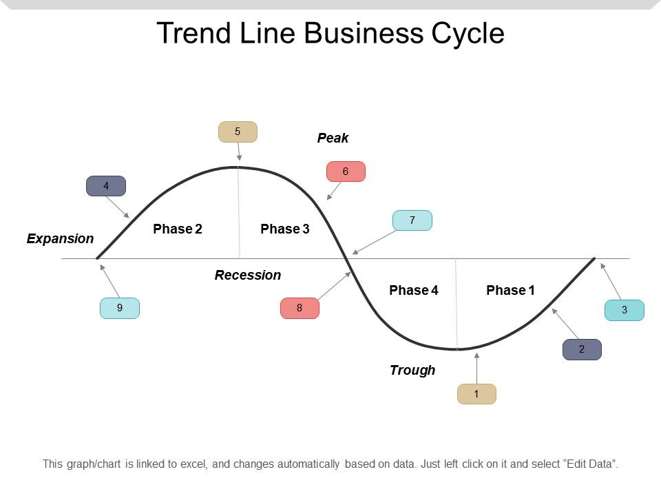 phases of business cycle with example