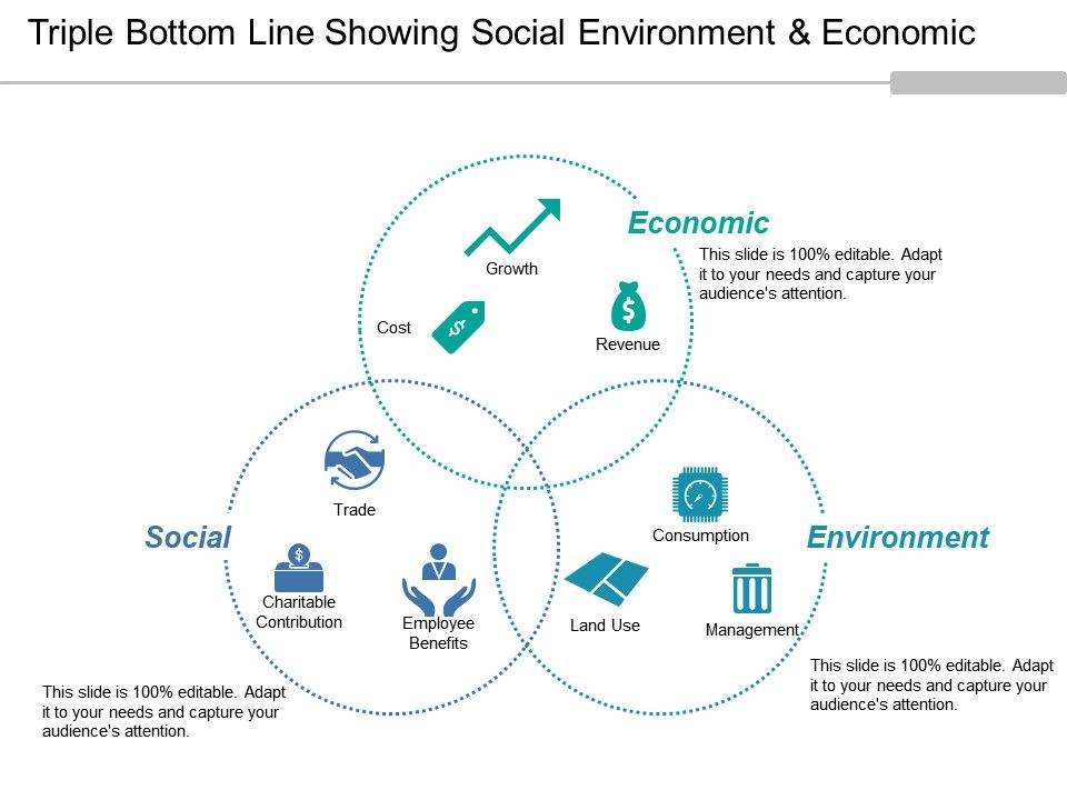 Triple Bottom Line Showing Social Environment And Economic