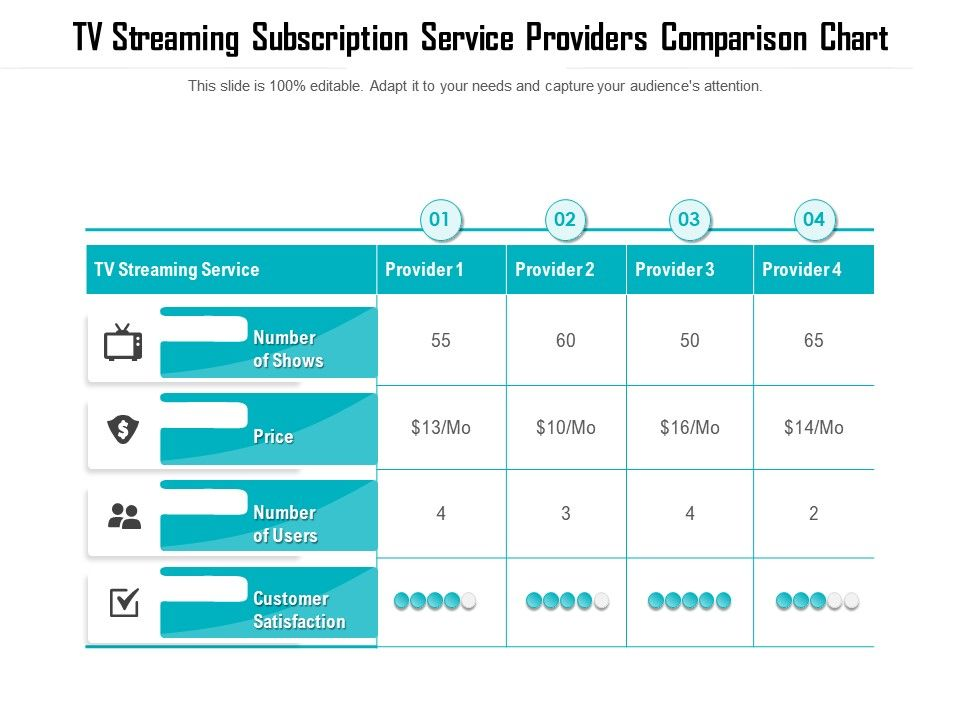 Tv Streaming Subscription Service Providers Comparison Chart Presentation Graphics Presentation Powerpoint Example Slide Templates