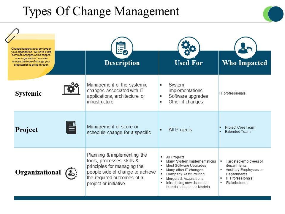 types of change management pdf