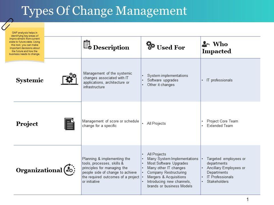 types_of_change_management_powerpoint_slides_slide01 types_of_change_management_powerpoint_slides_slide02