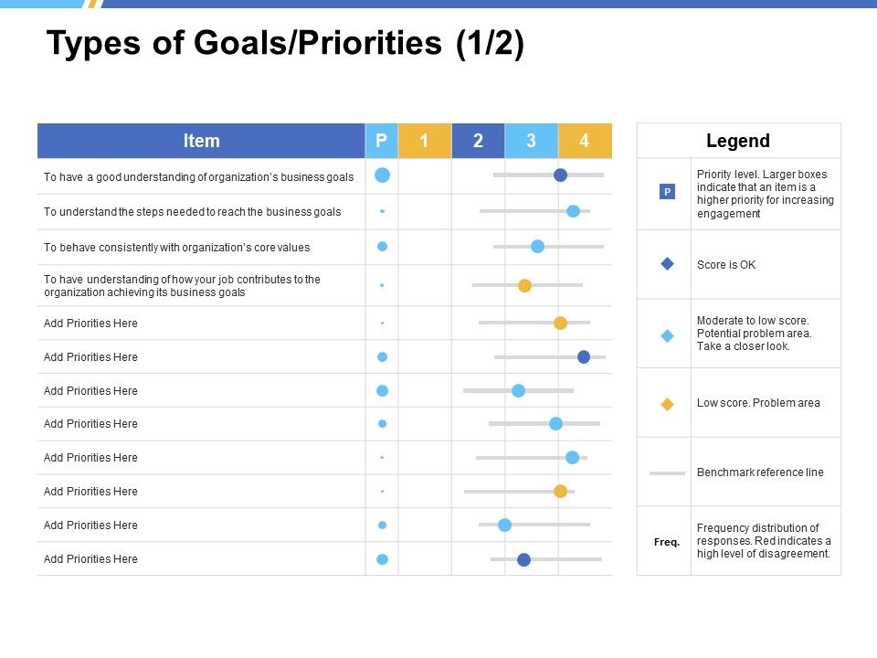 Types Of Goals Priorities Strategy A243 Ppt Powerpoint