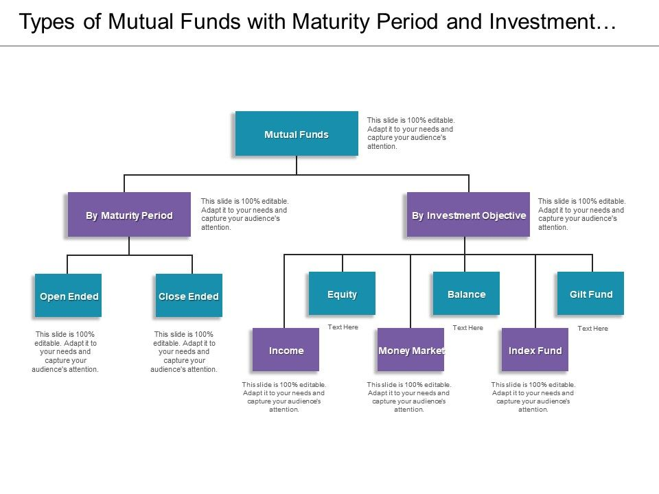 Types Of Mutual Funds With Maturity Period And Investment