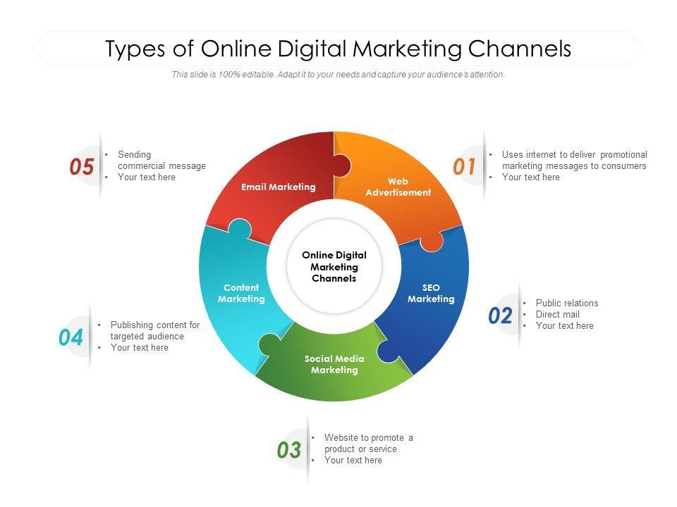 Types Of Online Digital Marketing Channels   PowerPoint ...  Digital Marketing Channels