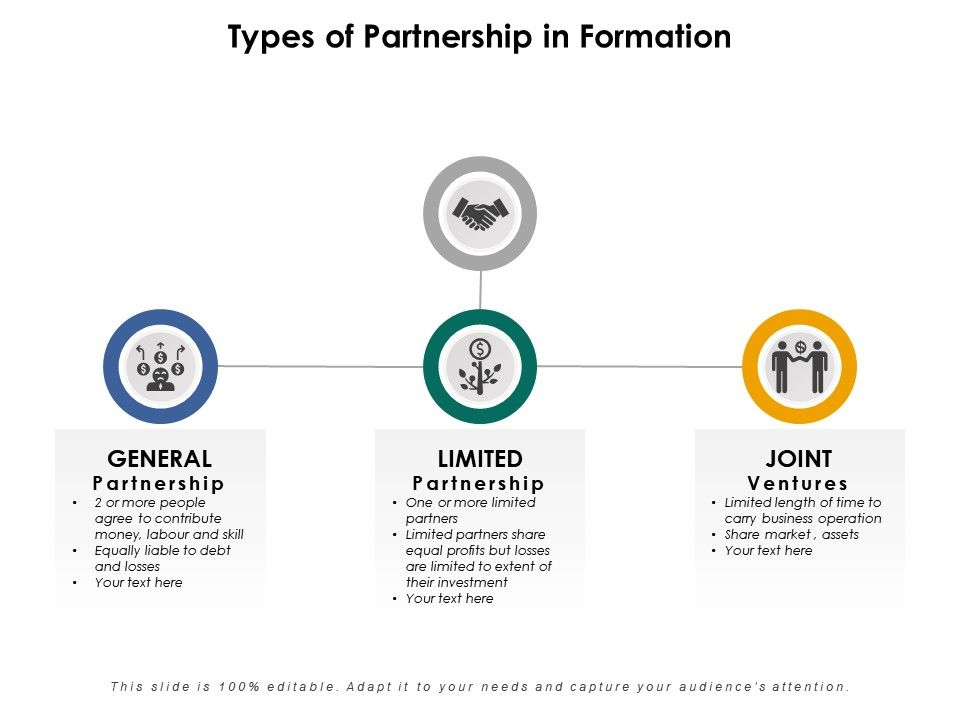 Types Of Partnership In Formation