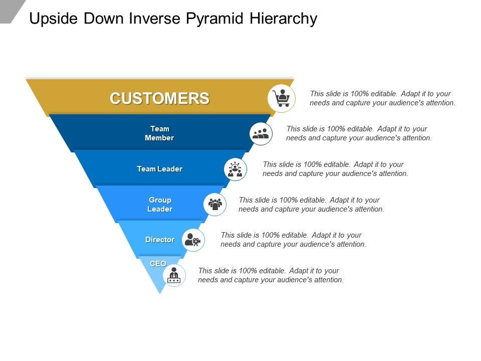 Upside Down Inverse Pyramid Hierarchy