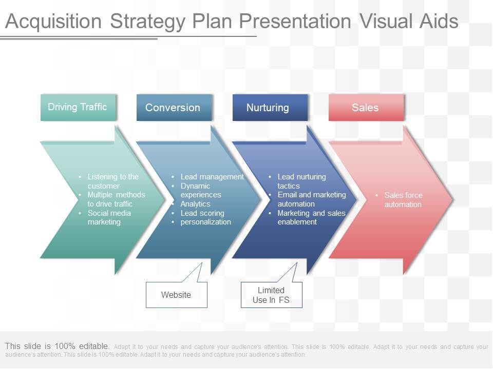 Use Acquisition Strategy Plan Presentation Visual Aids  Powerpoint
