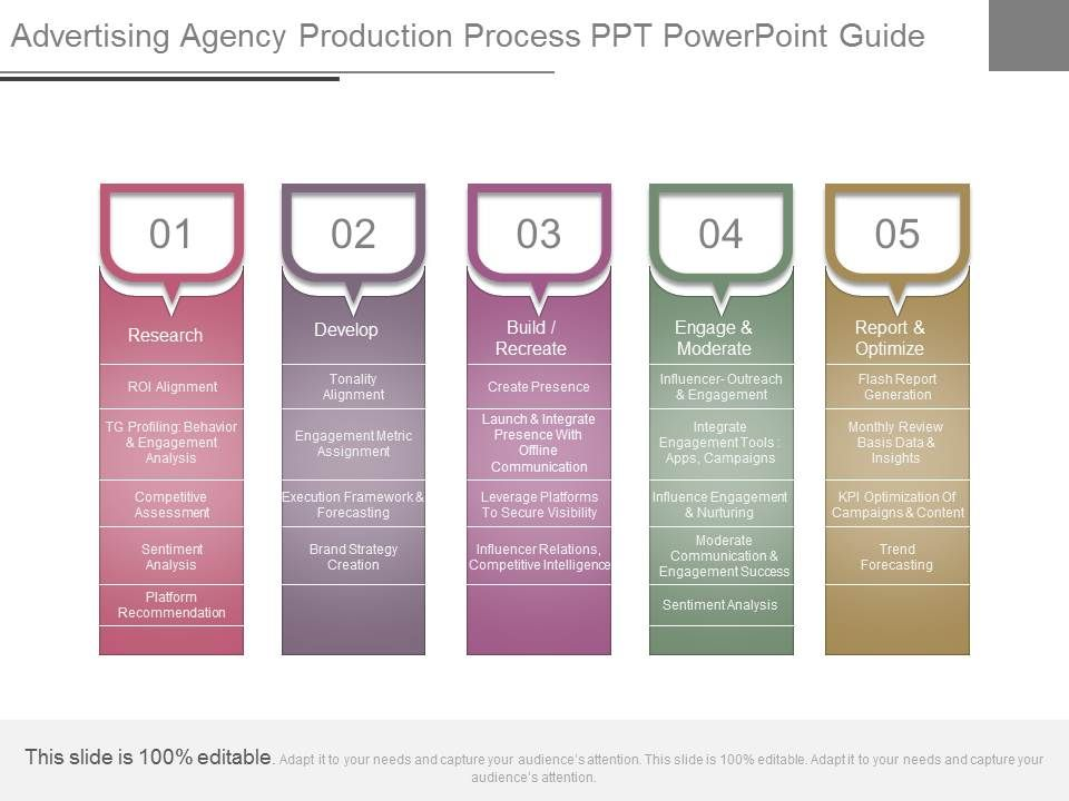 PowerPoint presentations should be visual - Modicum Agency