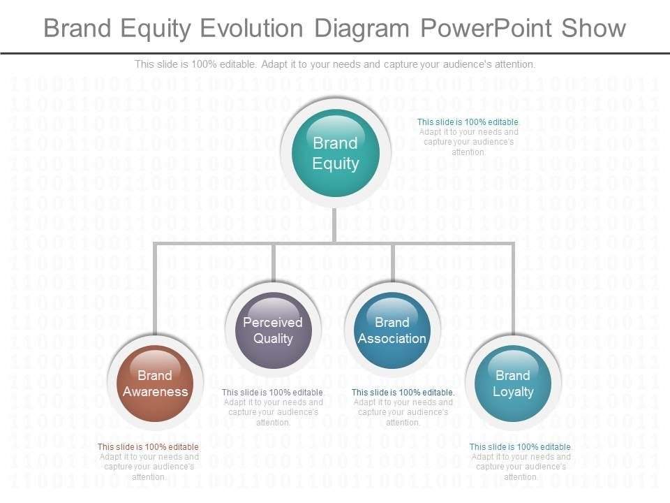 use_brand_equity_evolution_diagram_powerpoint_show_Slide01