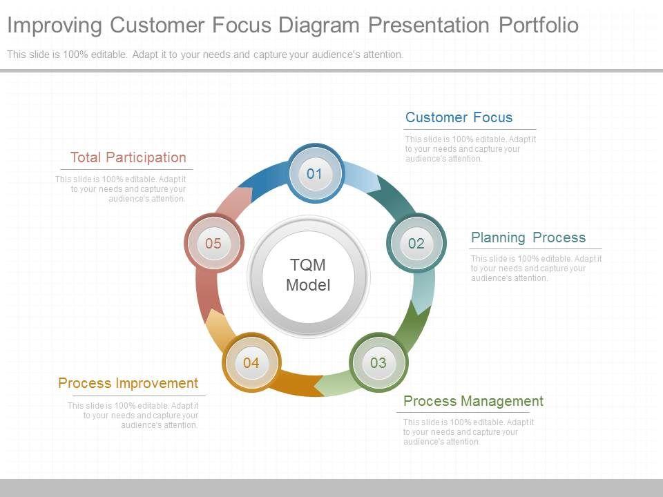 use improving customer focus diagram presentation portfolio