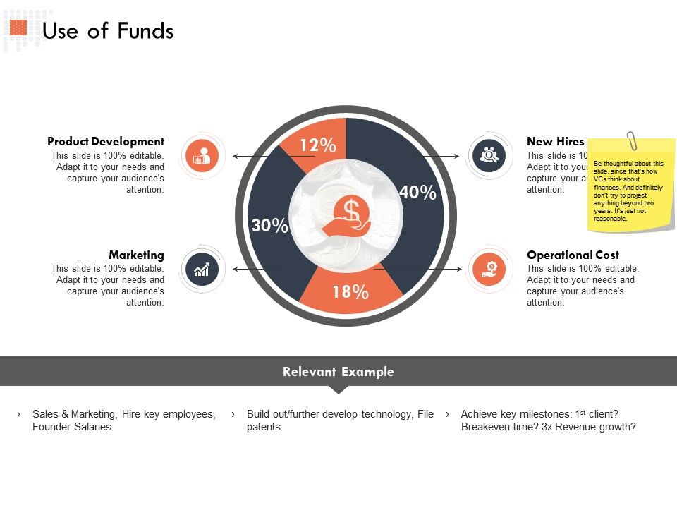 Use Of Funds Product Development Ppt Powerpoint Presentation Outline