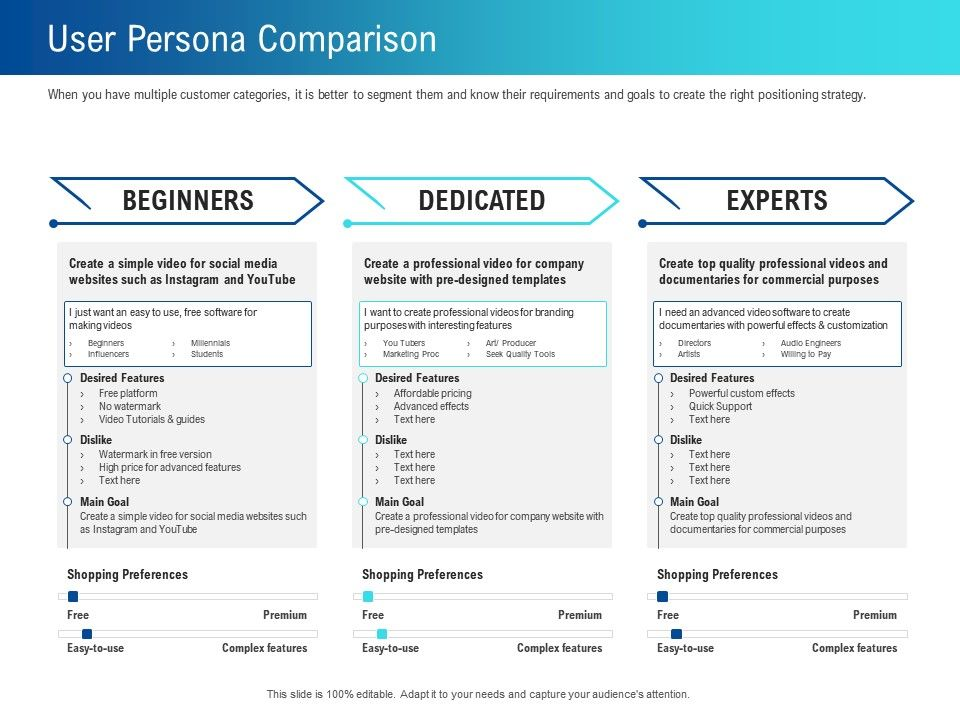 User Persona Comparison Categories Ppt Powerpoint Presentation Styles Portrait