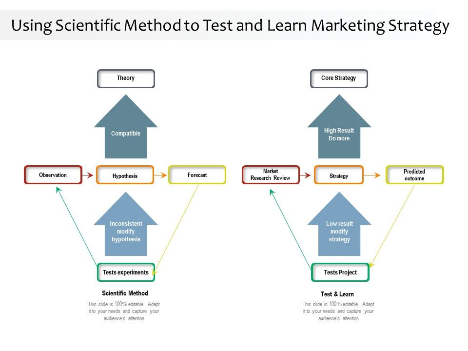 Using Scientific Method To Test And Learn Marketing Strategy