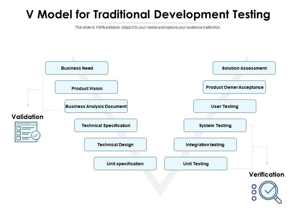 V Model For Traditional Development Testing