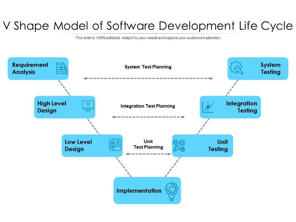 V Shape Model Of Software Development Life Cycle Powerpoint Slide Presentation Sample Slide Ppt Template Presentation