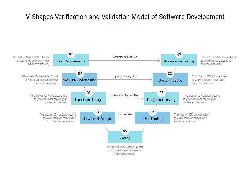 V Shapes Verification And Validation Model Of Software Development