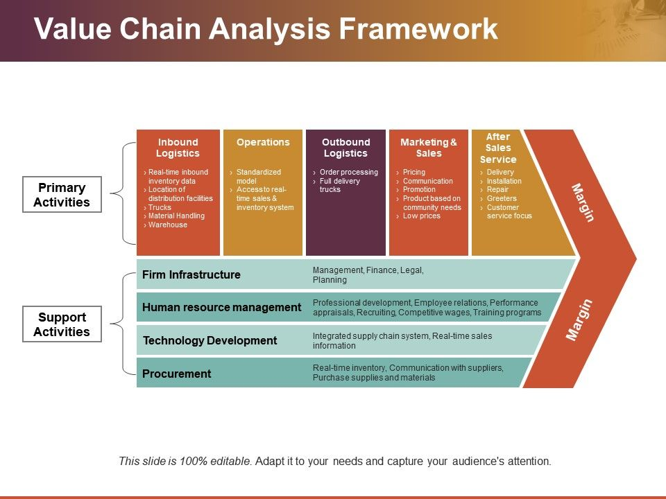 Value Chain Analysis Framework Ppt Background Images | PowerPoint
