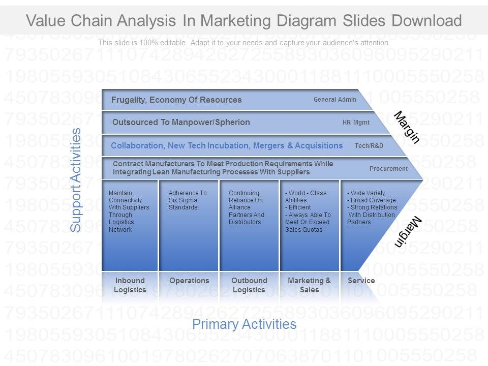 Value chain analysis in marketing diagram slides download ppt valuechainanalysisinmarketingdiagramslidesdownloadslide01 valuechainanalysisinmarketingdiagramslidesdownloadslide02 ccuart Choice Image