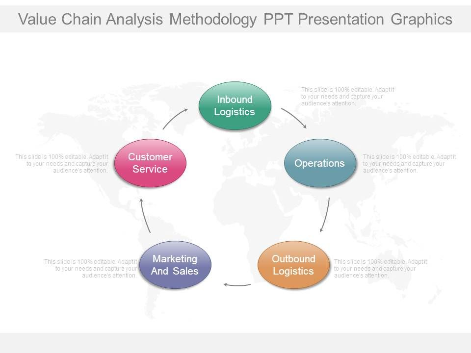 value chain analysis and methodology The idea of the value chain is based on the process view of organisations, the idea of seeing a manufacturing (or service) organisation as a system, made up of.