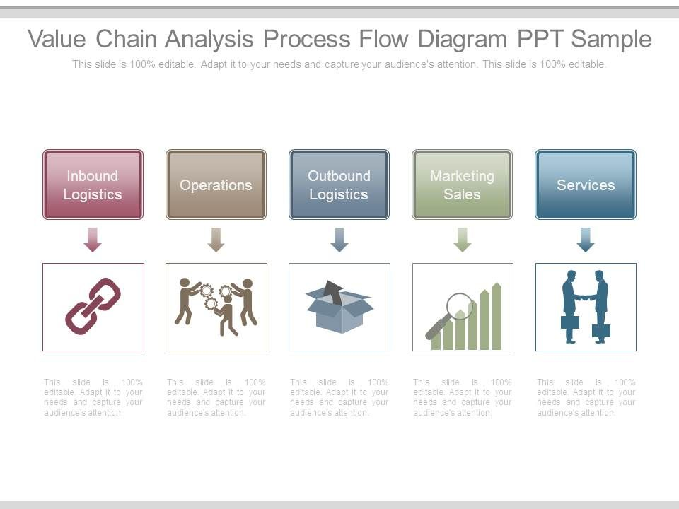 Value Chain Analysis Process Flow Diagram Ppt Sample Powerpoint