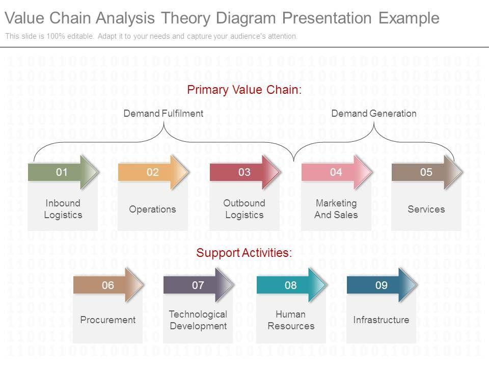 value chain analysis theory diagram presentation example powerpoint slide templates download. Black Bedroom Furniture Sets. Home Design Ideas