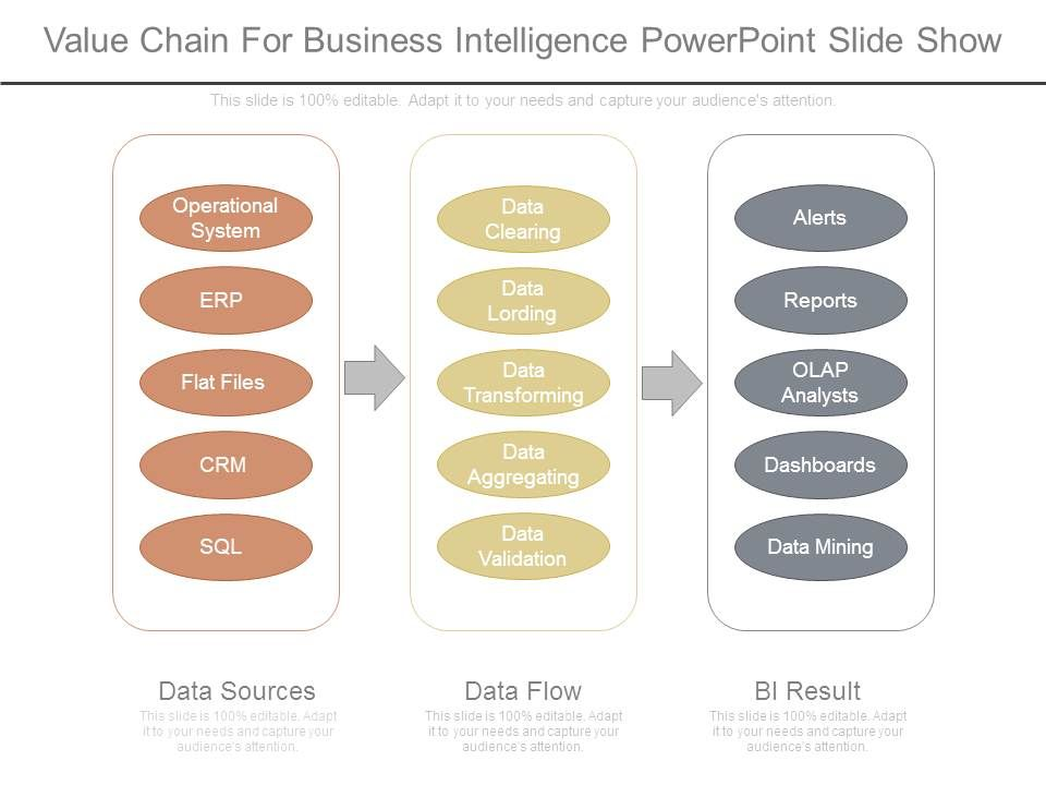 Value Chain For Business Intelligence Powerpoint Slide Show