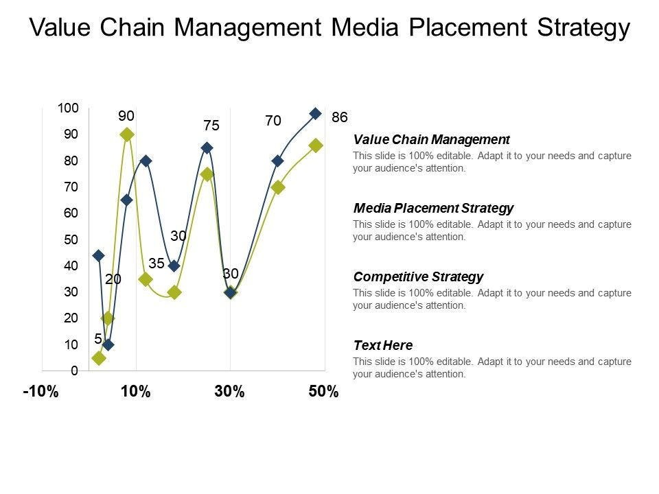 value_chain_management_media_placement_strategy_competitive_strategy_cpb_Slide01