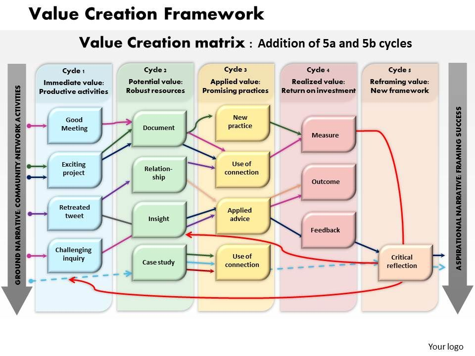 Value Creation Framework Powerpoint Presentation Slide Template ...