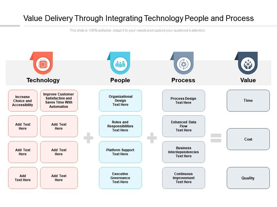 Value Delivery Through Integrating Technology People And Process