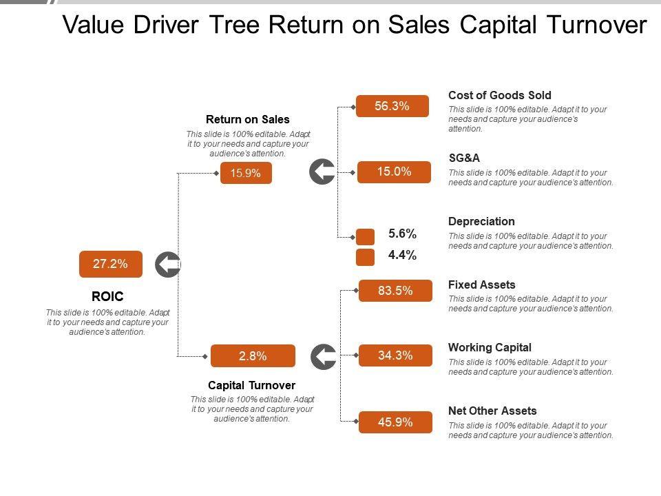 value_driver_tree_return_on_sales_capital_turnover_Slide01