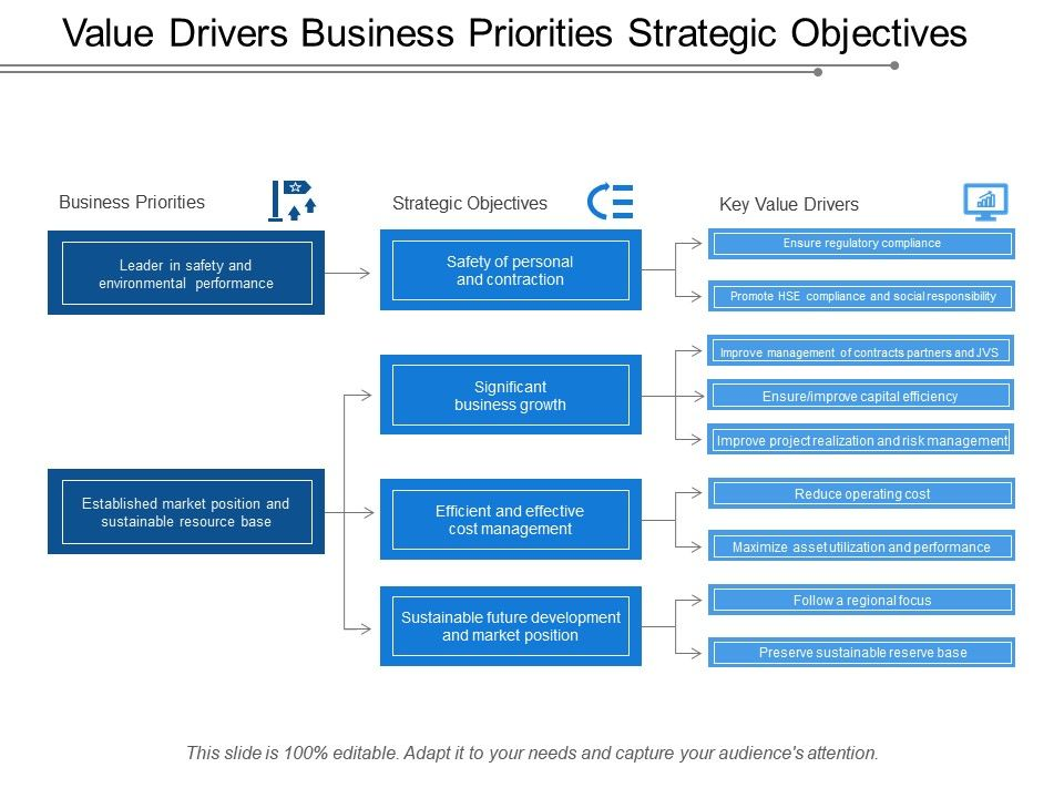 Value Drivers Business Priorities Strategic Objectives Template Presentation Sample Of Ppt Presentation Presentation Background Images