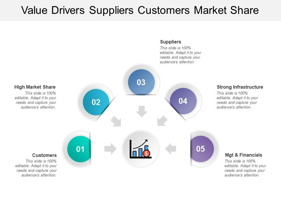 value_drivers_suppliers_customers_market_share_Slide01