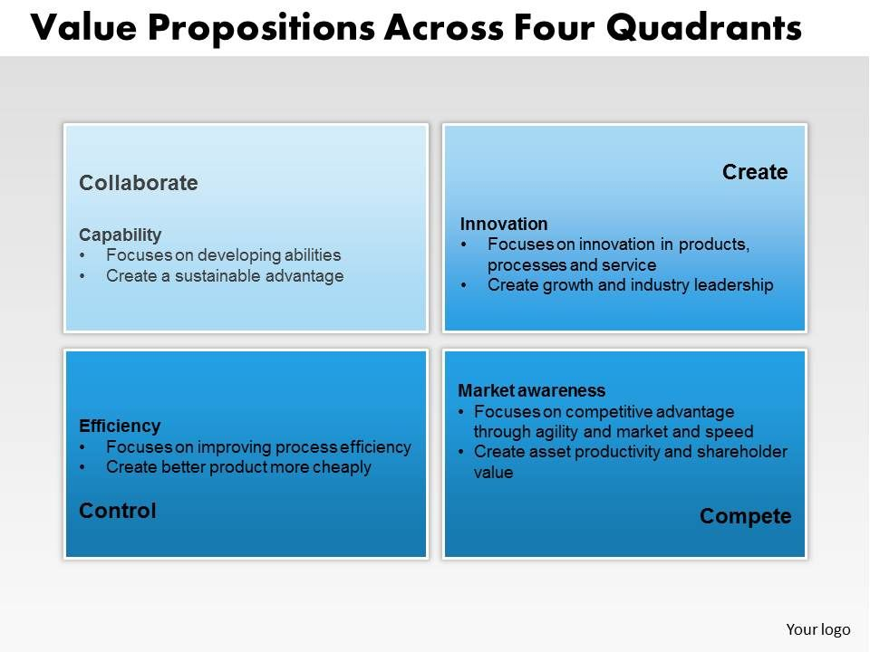 Value propositions across four quadrants powerpoint for 4 blocker template