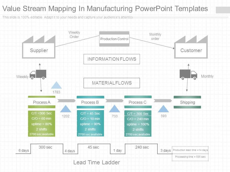 Value Stream Mapping In Manufacturing Powerpoint Templates