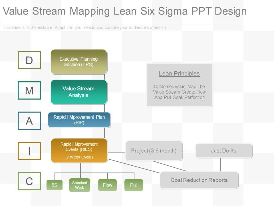 value stream mapping lean six sigma ppt design. Black Bedroom Furniture Sets. Home Design Ideas