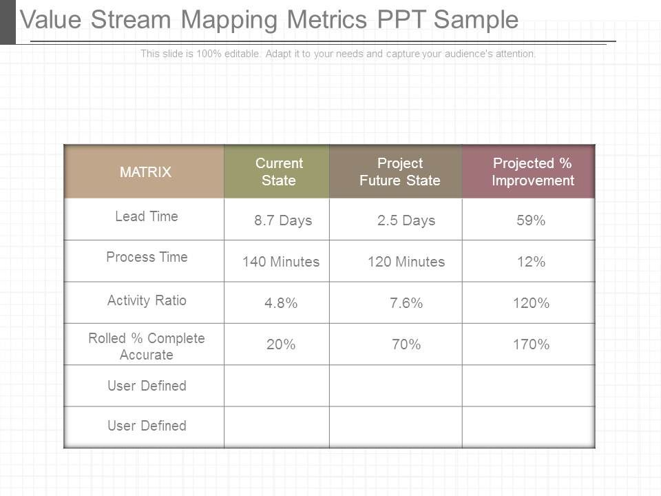 Value stream mapping metrics ppt sample templates for Value stream map template powerpoint