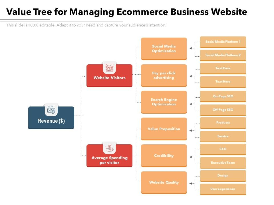 Value Tree For Managing Ecommerce Business Website Presentation Graphics Presentation Powerpoint Example Slide Templates